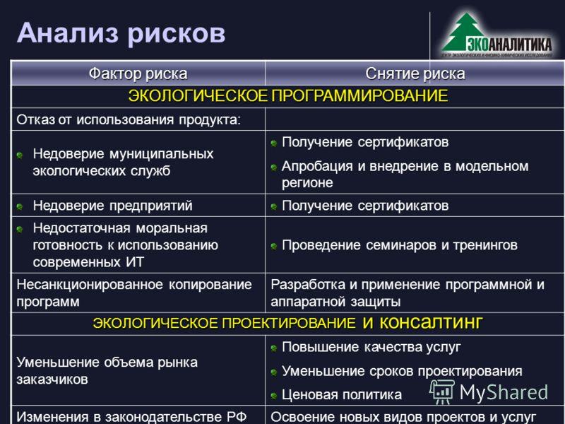 e-mail: info@ecoanalyt.ru, URL: http://www.ecoanalyt.ru Анализ рисков Фактор риска Снятие риска ЭКОЛОГИЧЕСКОЕ ПРОГРАММИРОВАНИЕ Отказ от использования продукта: Недоверие муниципальных экологических служб Получение сертификатов Апробация и внедрение в