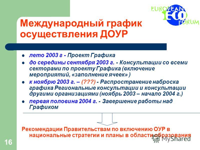 16 Международный график осуществления ДОУР лето 2003 г - Проект Графика до середины сентября 2003 г. - Консультации со всеми секторами по проекту Графика (включение мероприятий, «заполнение ячеек» ) к ноябрю 2003 г. – (???) - Распространение наброска