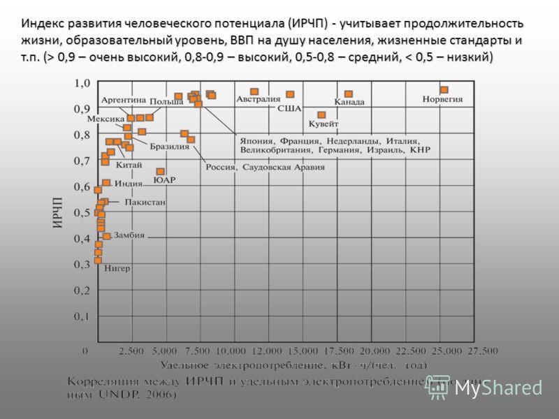 Индекс развития человеческого потенциала (ИРЧП) - учитывает продолжительность жизни, образовательный уровень, ВВП на душу населения, жизненные стандарты и т.п. (> 0,9 – очень высокий, 0,8-0,9 – высокий, 0,5-0,8 – средний, 0,9 – очень высокий, 0,8-0,9
