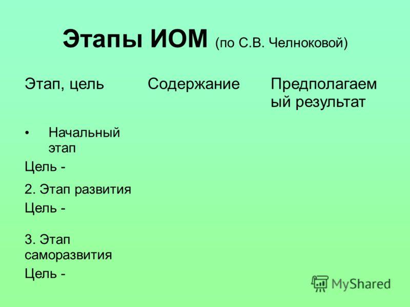 Этапы ИОМ (по С.В. Челноковой) Этап, цельСодержаниеПредполагаем ый результат Начальный этап Цель - 2. Этап развития Цель - 3. Этап саморазвития Цель -