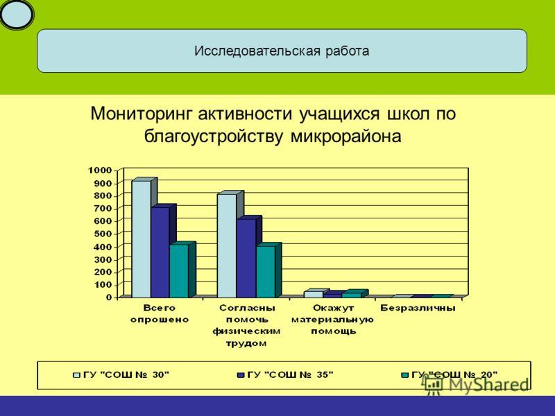 Исследовательская работа Мониторинг активности учащихся школ по благоустройству микрорайона