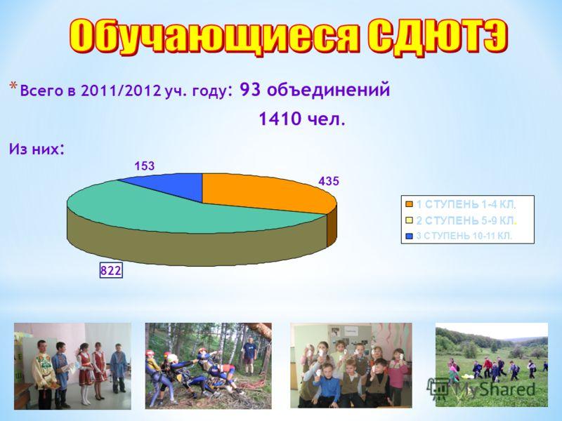 * Всего в 2011/2012 уч. году : 93 объединений 1410 чел. Из них : 435 822 153 1 СТУПЕНЬ 1-4 КЛ. 2 СТУПЕНЬ 5-9 КЛ. 3 СТУПЕНЬ 10-11 КЛ.