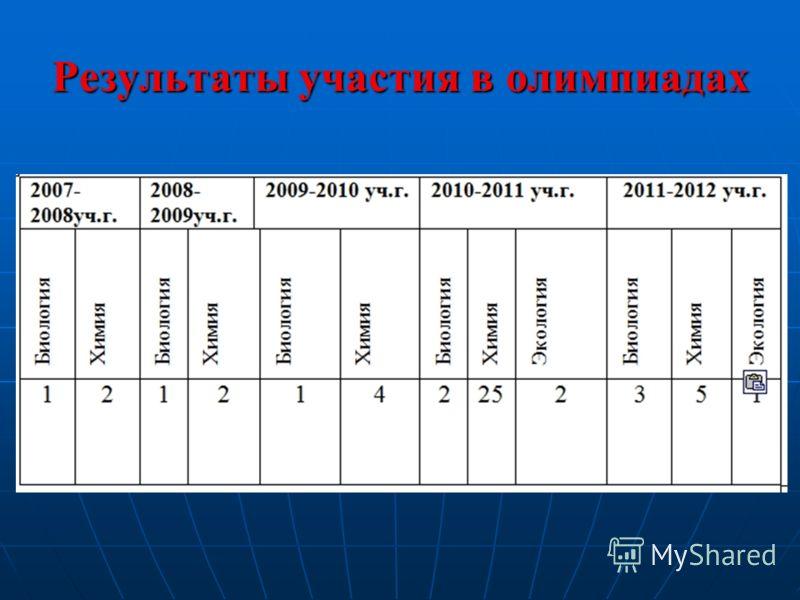 Результаты участия в олимпиадах