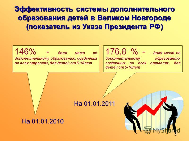 Эффективность системы дополнительного образования детей в Великом Новгороде (показатель из Указа Президента РФ) 146% - доля мест по дополнительному образованию, созданных во всех отраслях, для детей от 5-18лет 176,8 % - - доля мест по дополнительному