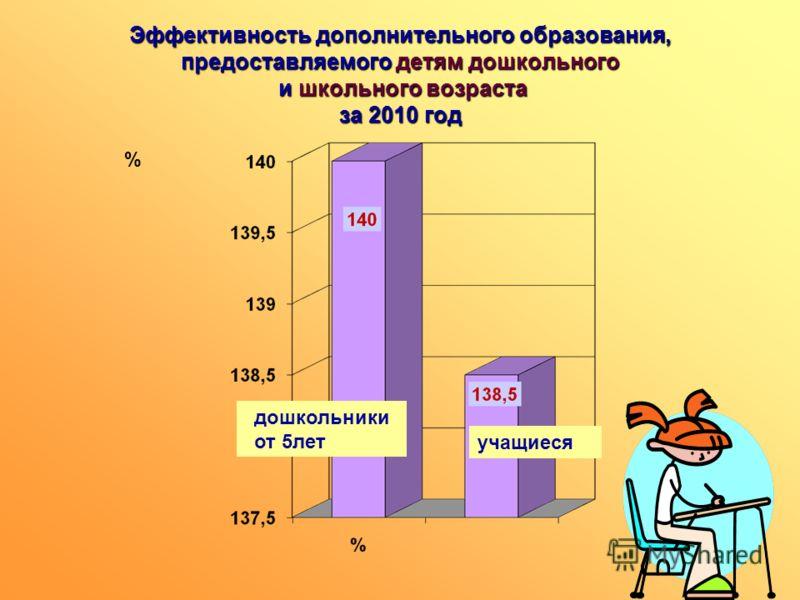 Эффективность дополнительного образования, предоставляемого детям дошкольного и школьного возраста за 2010 год % дошкольники от 5лет учащиеся