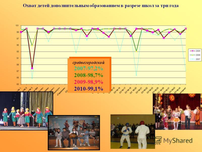среднегородской 2007-97,2% 2008-98,7% 2009-98,9% 2010-99,1% среднегородской 2007-97,2% 2008-98,7% 2009-98,9% 2010-99,1%