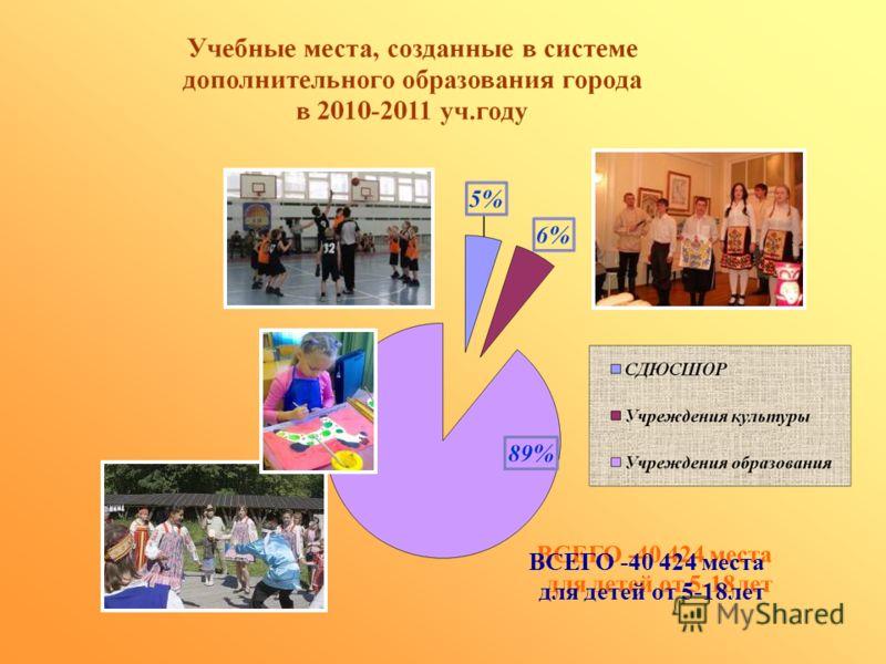 ВСЕГО -40 424 места для детей от 5-18лет ВСЕГО -40 424 места для детей от 5-18лет