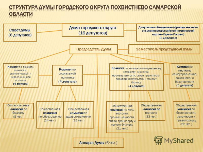Совет Думы (6 депутатов) Дума городского округа (16 депутатов) Председатель ДумыЗаместитель председателя Думы Комитет по местному самоуправлению, законности и безопасности (3 депутата) Комитет по бюджету, финансам, экономической и инвестиционной поли