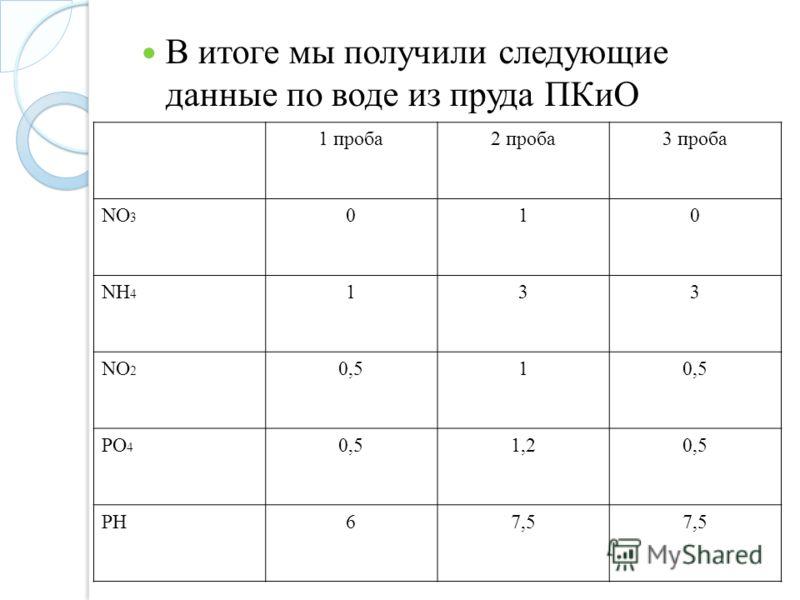 В итоге мы получили следующие данные по воде из пруда ПКиО 1 проба2 проба3 проба NO 3 010 NH 4 133 NO 2 0,51 PO 4 0,51,20,5 PH67,5