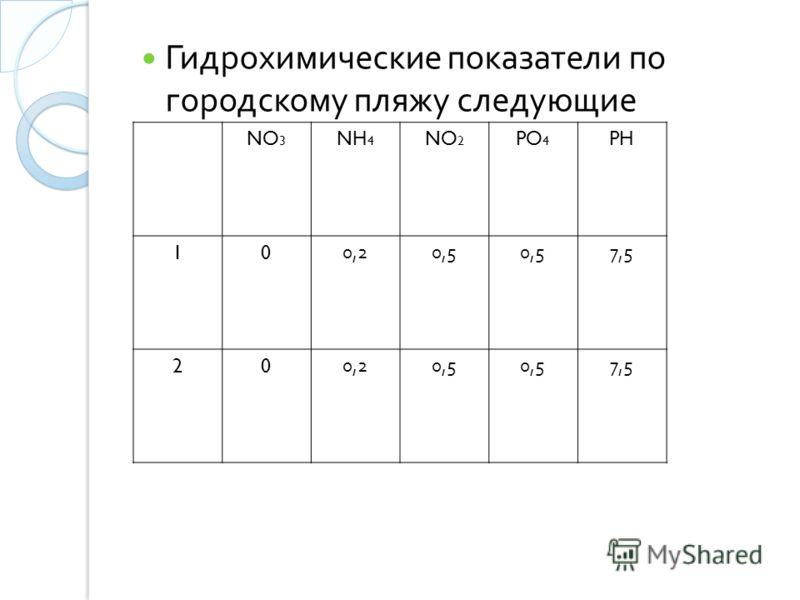 Гидрохимические показатели по городскому пляжу следующие NO 3 NH 4 NO 2 PO 4 PH 100,20,5 7,5 200,20,5 7,5