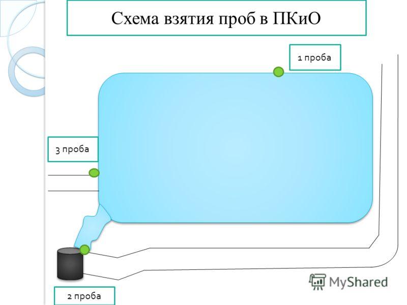 Схема взятия проб в ПКиО 1 проба 3 проба 2 проба