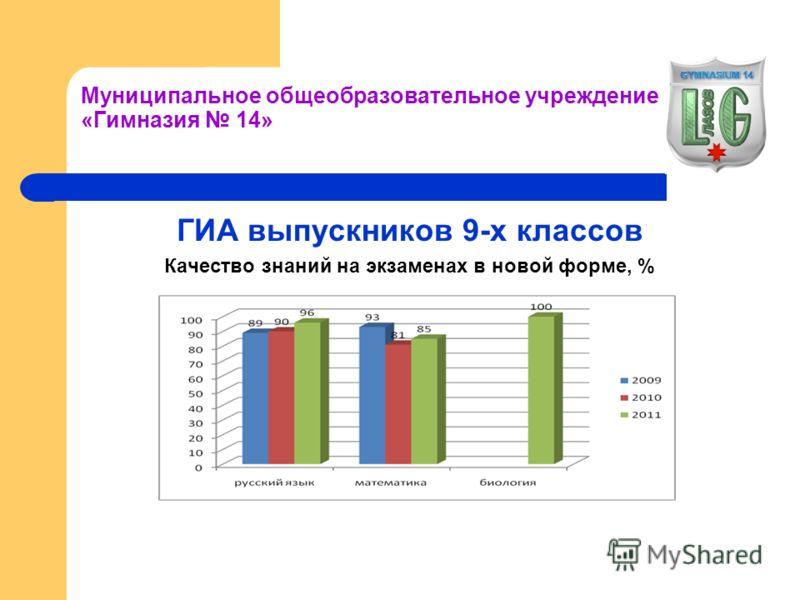 Муниципальное общеобразовательное учреждение «Гимназия 14» ГИА выпускников 9-х классов Качество знаний на экзаменах в новой форме, %