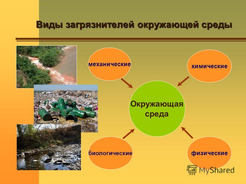 Виды загрязнителей окружающей среды Окружающая среда механические биологические химические физические