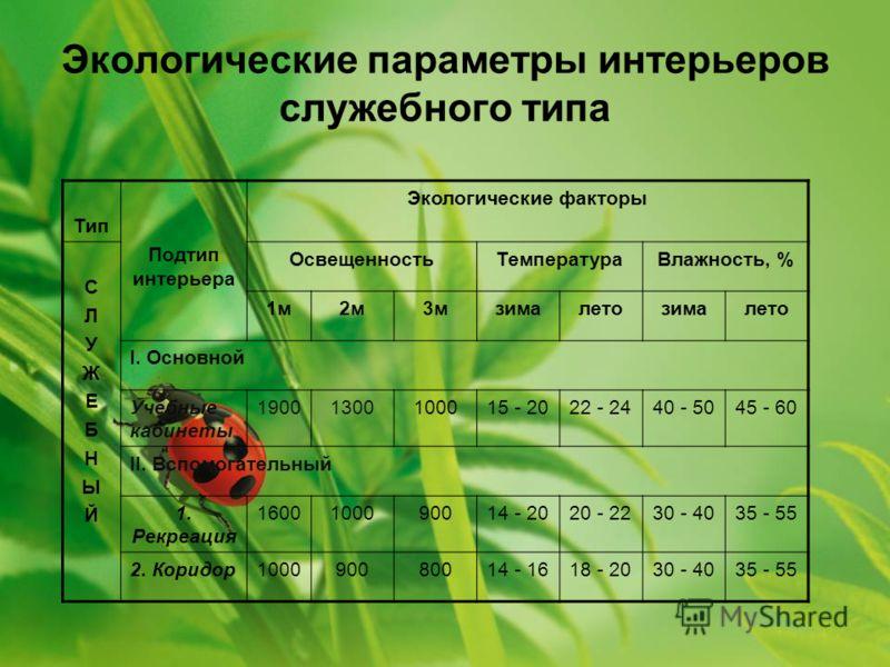 Экологические параметры интерьеров служебного типа Тип Подтип интерьера Экологические факторы СЛУЖЕБНЫЙСЛУЖЕБНЫЙ ОсвещенностьТемператураВлажность, % 1м2м3мзималетозималето I. Основной Учебные кабинеты 19001300100015 - 2022 - 2440 - 5045 - 60 II. Вспо