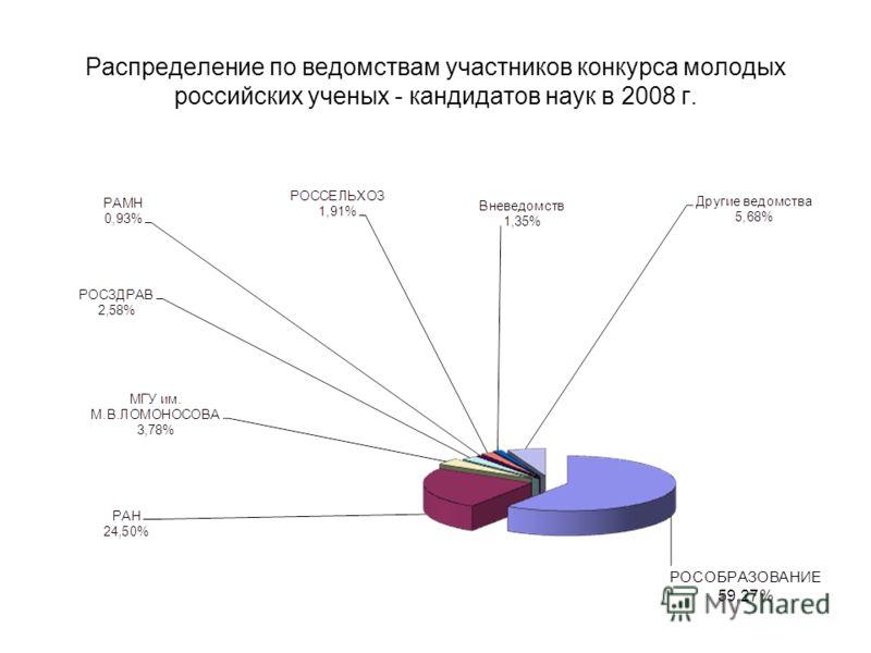 Распределение по ведомствам участников конкурса молодых российских ученых - кандидатов наук в 2008 г.