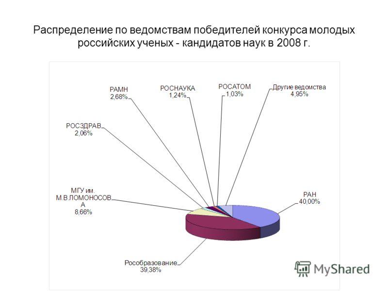 Распределение по ведомствам победителей конкурса молодых российских ученых - кандидатов наук в 2008 г.