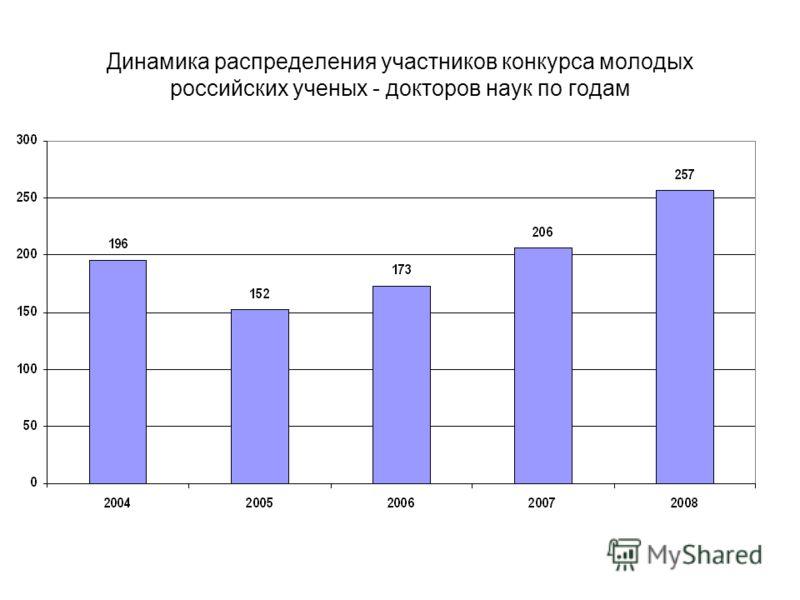 Динамика распределения участников конкурса молодых российских ученых - докторов наук по годам