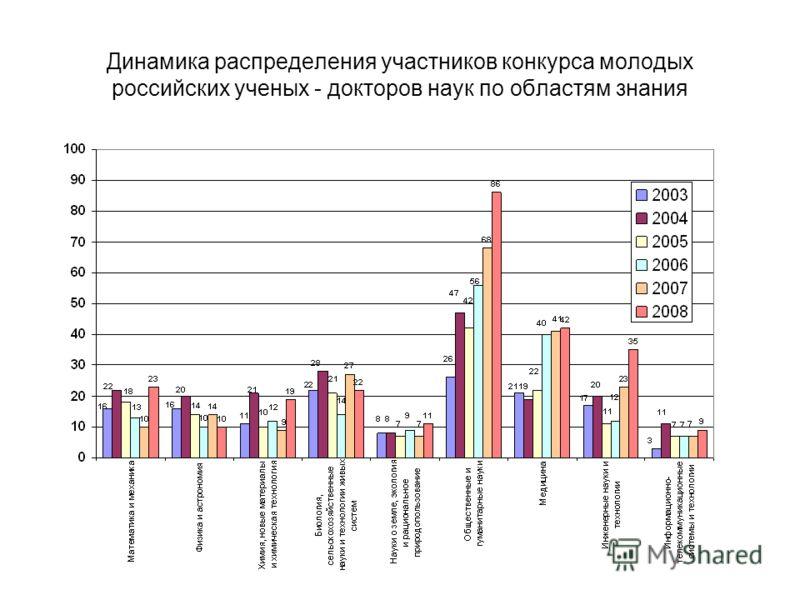 Динамика распределения участников конкурса молодых российских ученых - докторов наук по областям знания
