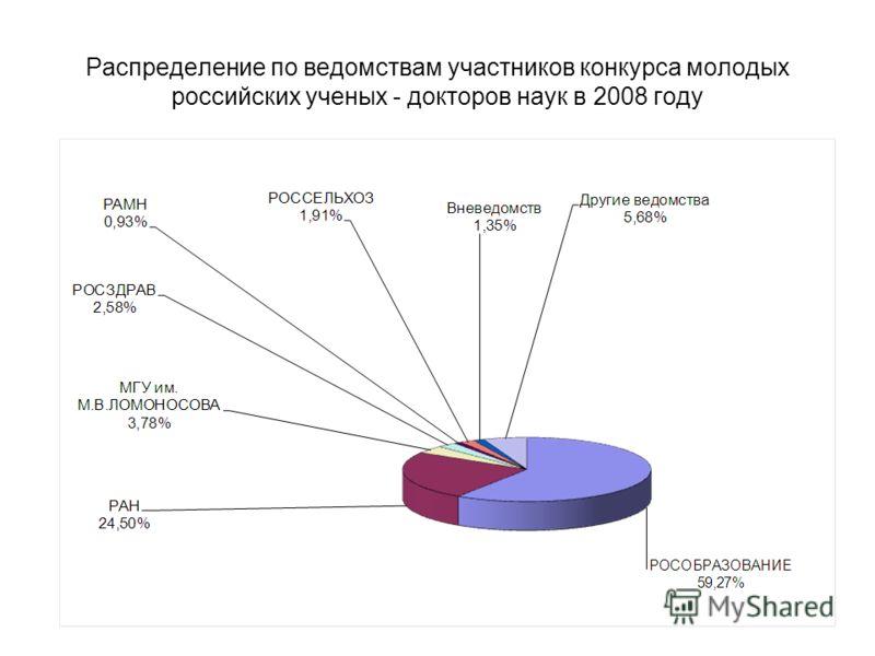 Распределение по ведомствам участников конкурса молодых российских ученых - докторов наук в 2008 году