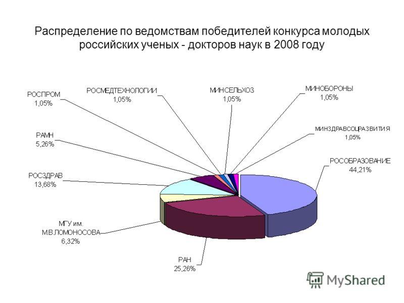 Распределение по ведомствам победителей конкурса молодых российских ученых - докторов наук в 2008 году