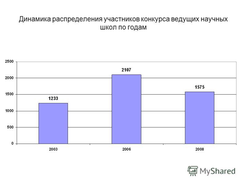 Динамика распределения участников конкурса ведущих научных школ по годам