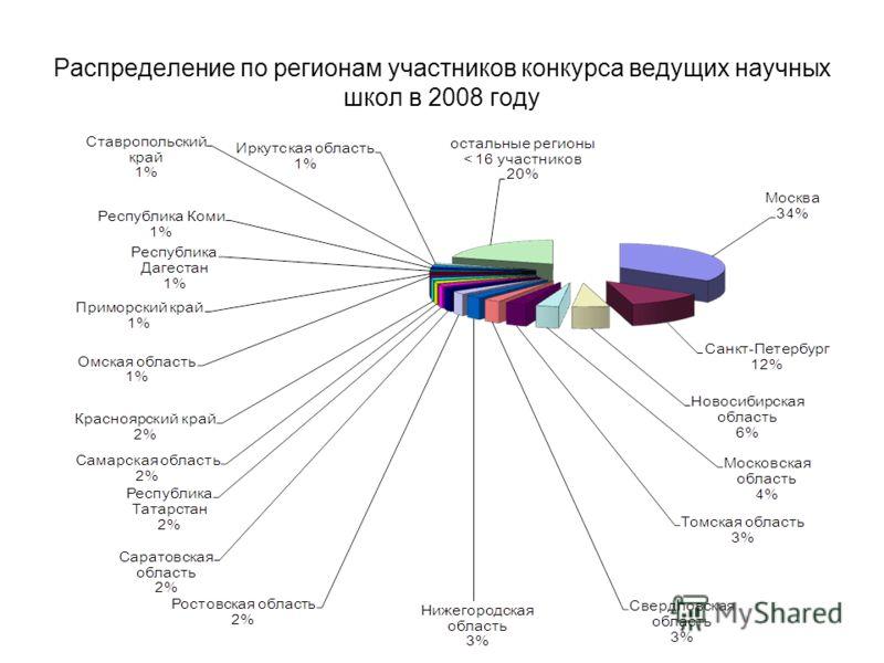 Распределение по регионам участников конкурса ведущих научных школ в 2008 году