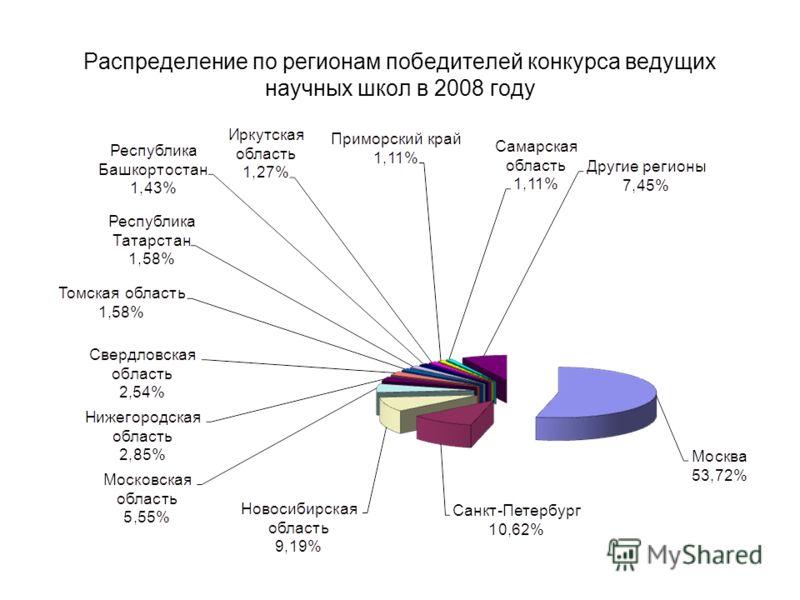 Распределение по регионам победителей конкурса ведущих научных школ в 2008 году