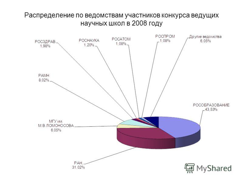 Распределение по ведомствам участников конкурса ведущих научных школ в 2008 году