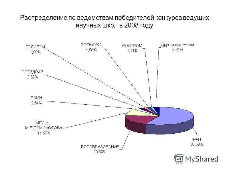 Распределение по ведомствам победителей конкурса ведущих научных школ в 2008 году