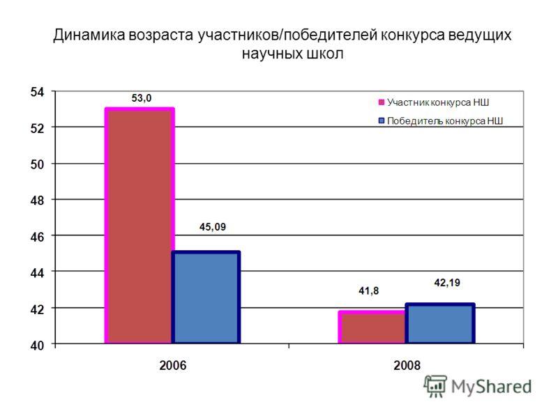 Динамика возраста участников/победителей конкурса ведущих научных школ