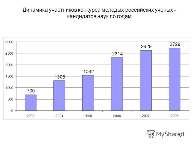 6 Динамика участников конкурса молодых российских ученых - кандидатов наук по годам