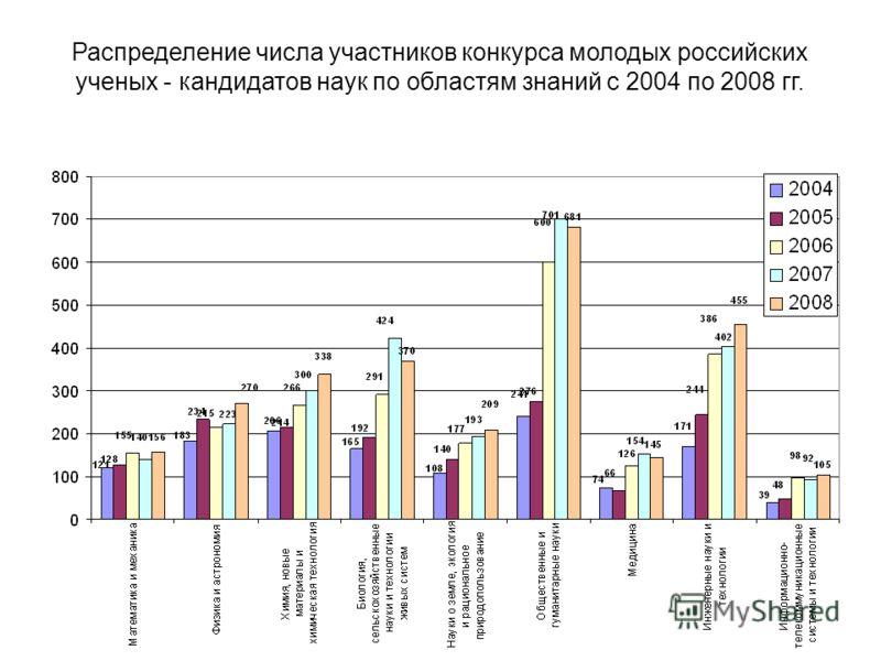 7 Распределение числа участников конкурса молодых российских ученых - кандидатов наук по областям знаний с 2004 по 2008 гг.