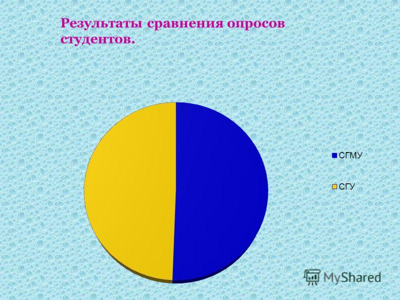 Результаты сравнения опросов студентов.