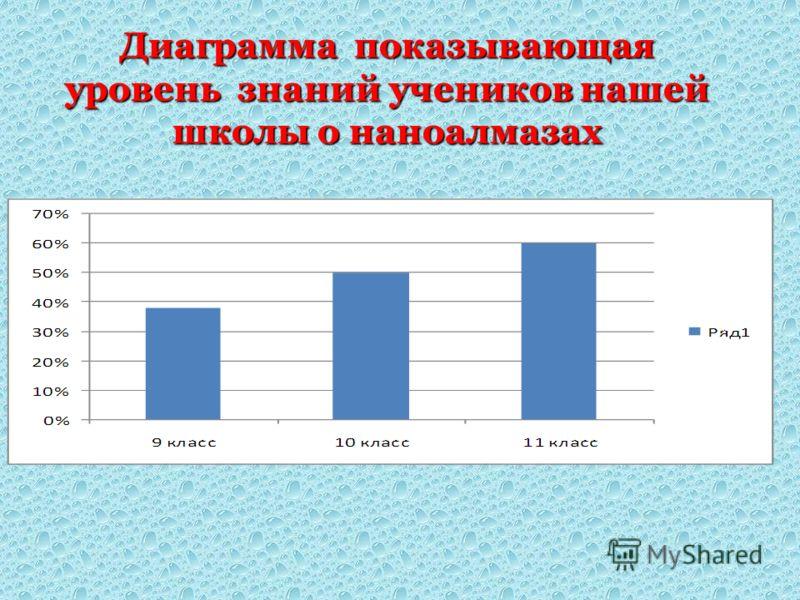 Диаграмма показывающая уровень знаний учеников нашей школы о наноалмазах