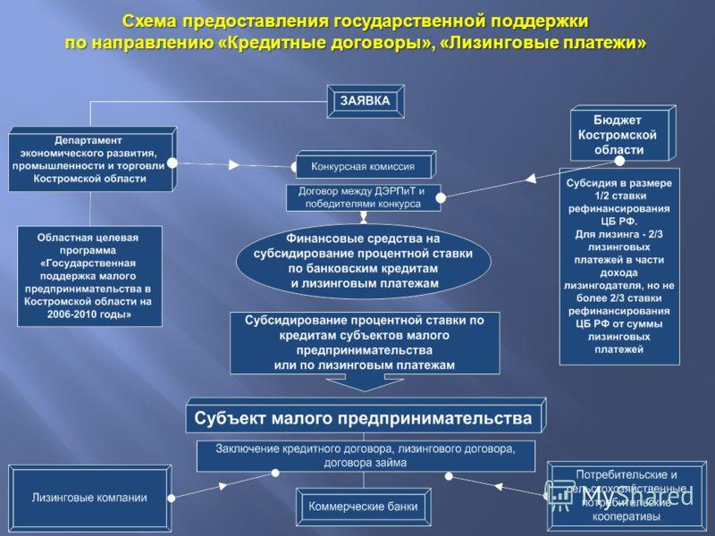 Схема предоставления государственной поддержки по направлению « Кредитные договоры », « Лизинговые платежи »