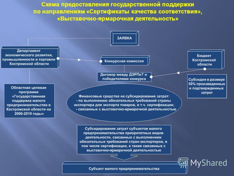 Схема предоставления государственной поддержки по направлениям « Сертификаты качества соответствия », « Выставочно - ярмарочная деятельность »