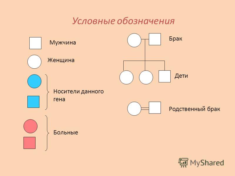 Условные обозначения Мужчина Женщина Носители данного гена Больные Брак Дети Родственный брак