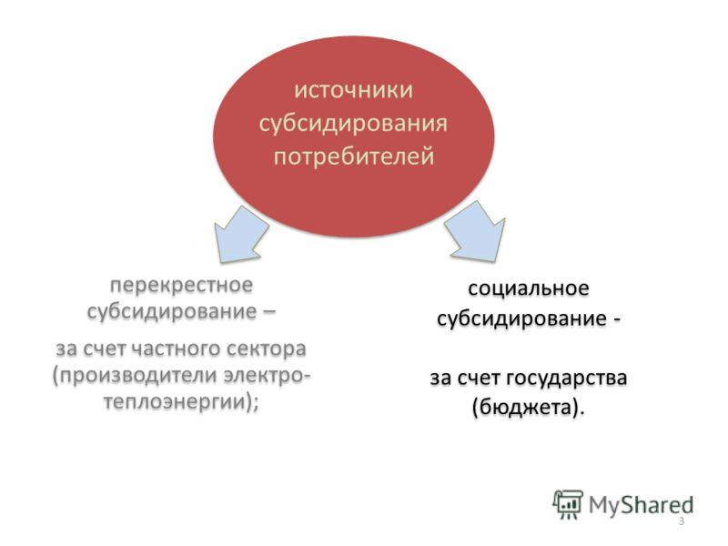 источники субсидирования потребителей перекрестное субсидирование – за счет частного сектора (производители электро- теплоэнергии); социальное субсидирование - за счет государства (бюджета). 3