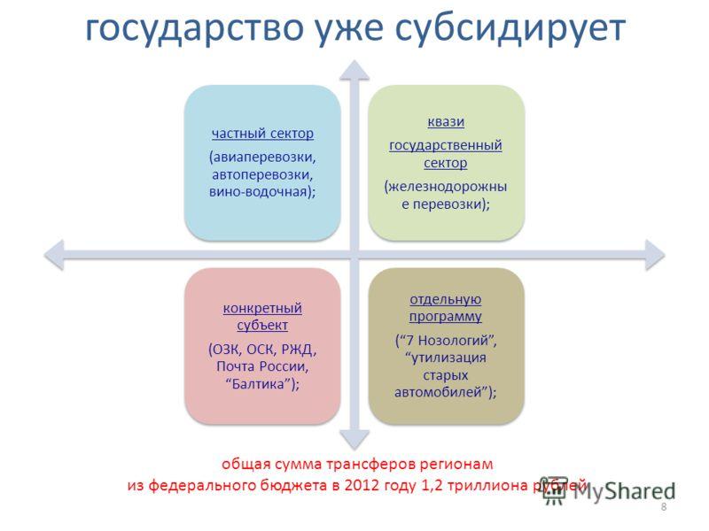 государство уже субсидирует частный сектор (авиаперевозки, автоперевозки, вино-водочная); квази государственный сектор (железнодорожны е перевозки); конкретный субъект (ОЗК, ОСК, РЖД, Почта России,Балтика); отдельную программу (7 Нозологий, утилизаци