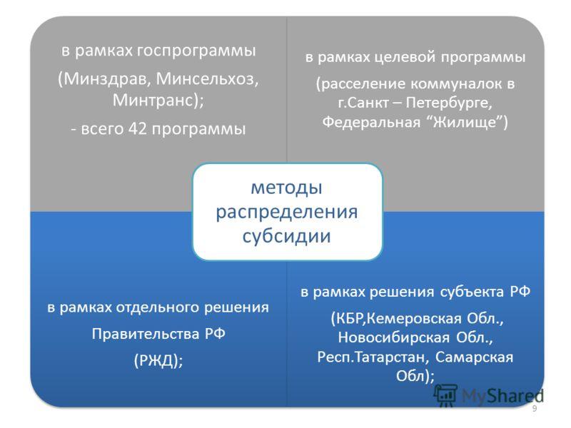 в рамках госпрограммы (Минздрав, Минсельхоз, Минтранс); - всего 42 программы в рамках целевой программы (расселение коммуналок в г.Санкт – Петербурге, Федеральная Жилище) в рамках отдельного решения Правительства РФ (РЖД); в рамках решения субъекта Р