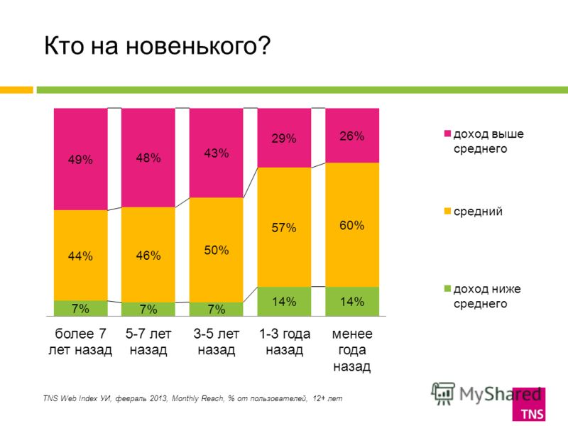 Кто на новенького? TNS Web Index УИ, февраль 2013, Monthly Reach, % от пользователей, 12+ лет