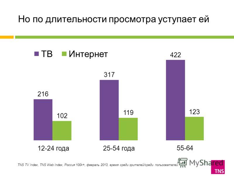 Но по длительности просмотра уступает ей TNS TV Index, TNS Web Index, Россия 100k+, февраль 2013, время среди зрителей/среди пользователей