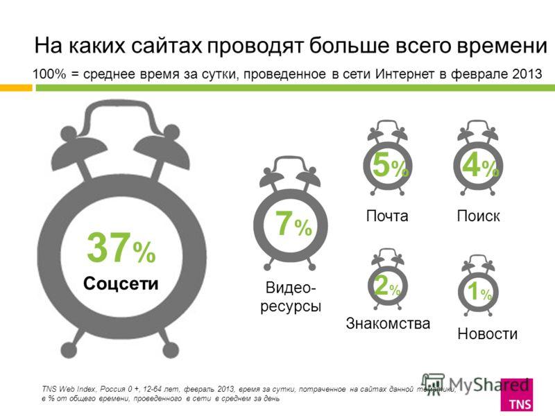 На каких сайтах проводят больше всего времени TNS Web Index, Россия 0 +, 12-64 лет, февраль 2013, время за сутки, потраченное на сайтах данной тематики, в % от общего времени, проведенного в сети в среднем за день 37 % Соцсети 7%7% Видео- ресурсы Поч