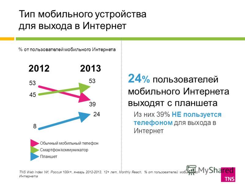 Тип мобильного устройства для выхода в Интернет 24 % пользователей мобильного Интернета выходят с планшета Из них 39% НЕ пользуется телефоном для выхода в Интернет TNS Web Index УИ, Россия 100k+, январь 2012-2013, 12+ лет, Monthly Reach, % от пользов