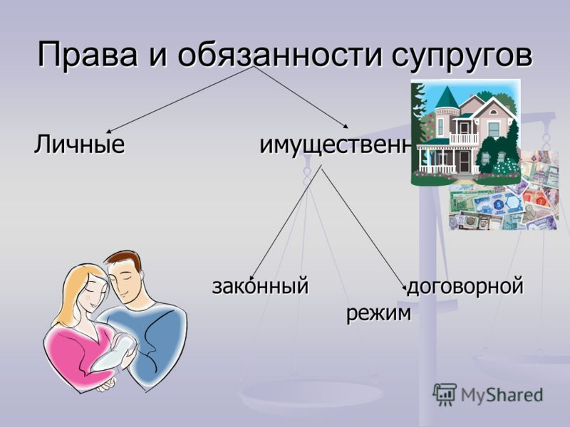 Права и обязанности супругов Личные имущественные законный договорной законный договорной режим режим