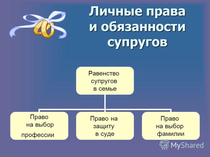 Личные права и обязанности супругов Равенство супругов в семье Право на выбор профессии Право на защиту в суде Право на выбор фамилии