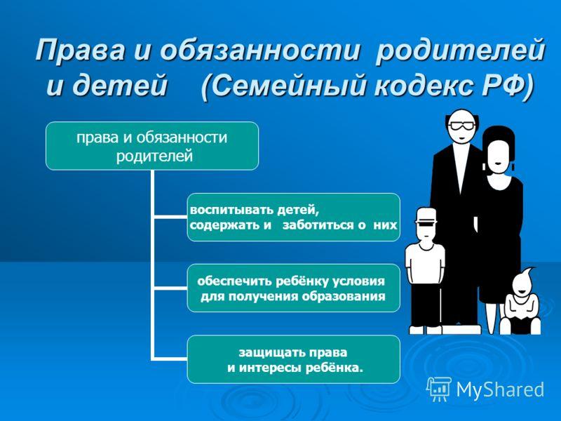 Права и обязанности родителей и детей (Семейный кодекс РФ) права и обязанности родителей воспитывать детей, содержать и заботиться о них обеспечить ребёнку условия для получения образования защищать права и интересы ребёнка.