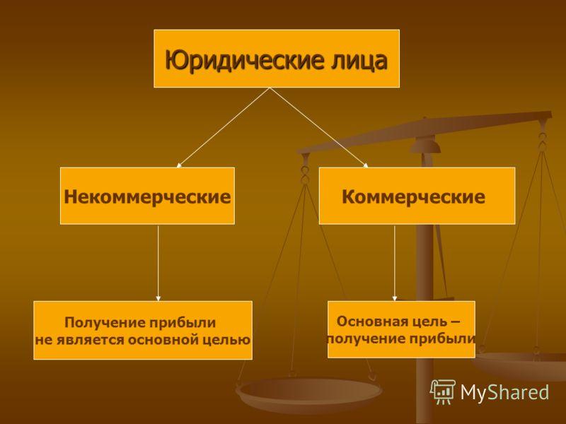 Юридические лица НекоммерческиеКоммерческие Основная цель – получение прибыли Получение прибыли не является основной целью