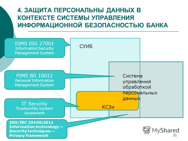 4. ЗАЩИТА ПЕРСОНАЛЬНЫ ДАННЫХ В КОНТЕКСТЕ СИСТЕМЫ УПРАВЛЕНИЯ ИНФОРМАЦИОННОЙ БЕЗОПАСНОСТЬЮ БАНКА 21 ISMS ISO 27001 Information Security Management System КСЗи Система управления обработкой персональных данных СУИБ PIMS BS 10012 Personal Information Man