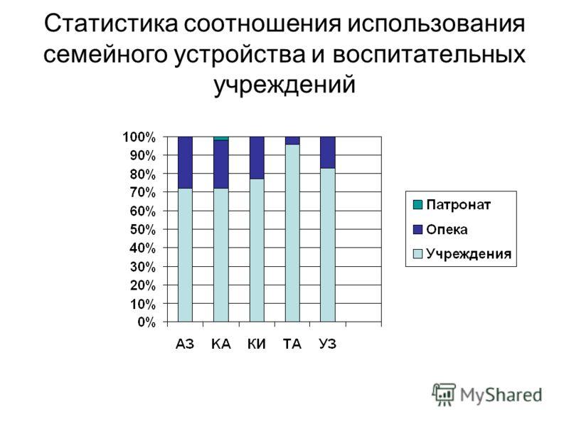 Статистика соотношения использования семейного устройства и воспитательных учреждений
